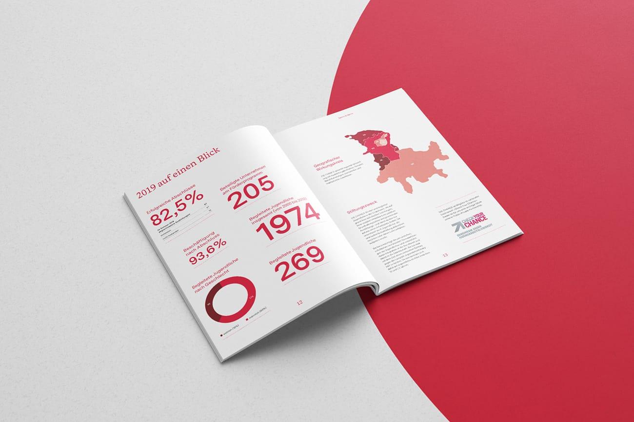Jahresbericht Die Chance